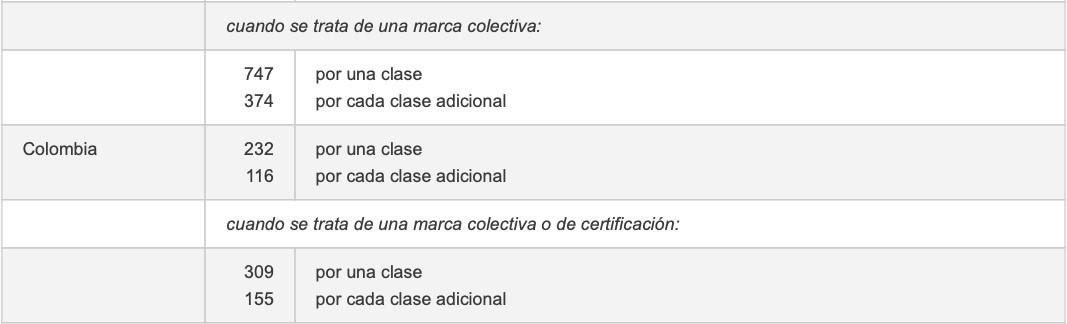 costo registro de marca para latinoamerica